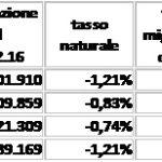 poplazione-nelle-province-abruzzesi-tasso-migratorio