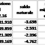 popolazione-nelle-province-abruzzesi-saldo-migratorio