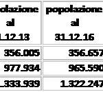 popolazione-saldo-totale