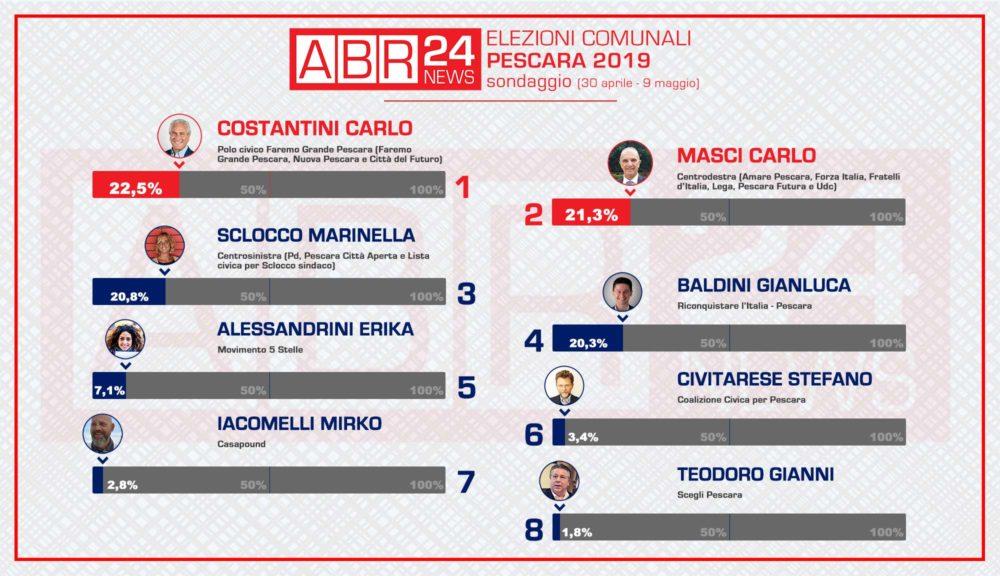 elezioni comunali pescara, risultato sondaggio abr24news
